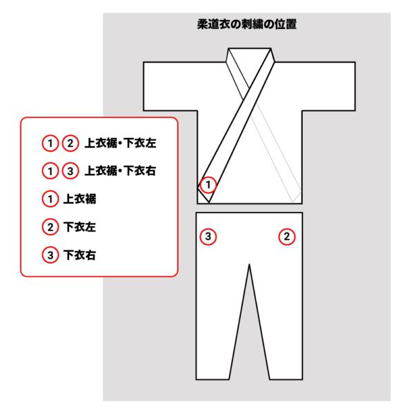 柔道衣の刺繍の位置図